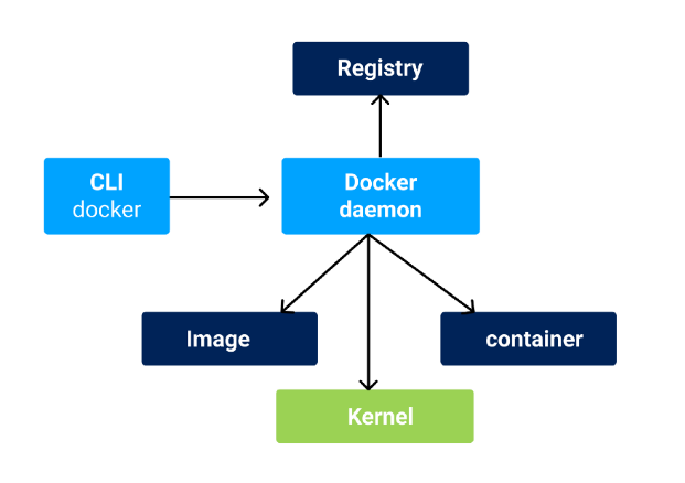 Docker perform any commands throughout docker daemon.